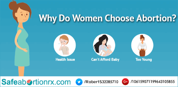 Women choose abortion Buy abortion pill online