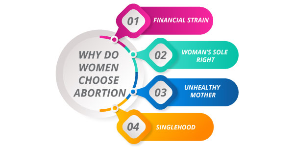 abortion reasons women choose abortion Why women choose abortion: reasons behind the abortion decision majority of women who terminate a pregnancy cite one of three reasons.
